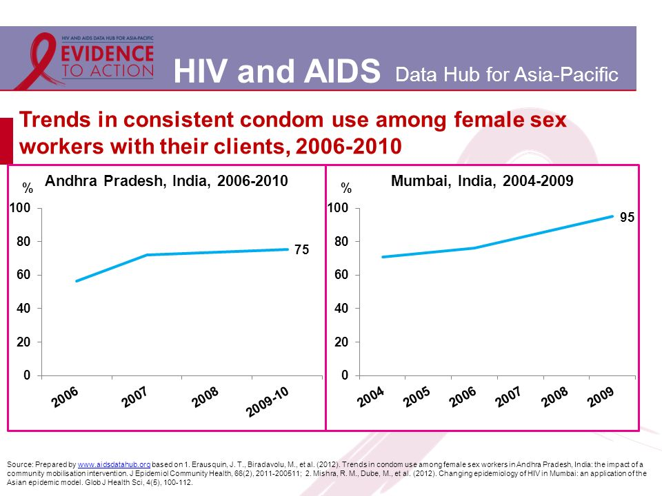 HIV and AIDS Data Hub for Asia-Pacific Trends in consistent condom use among female sex workers with their clients, 2006-2010 Source: Prepared by www.aidsdatahub.org based on 1.