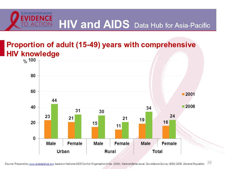 HIV and AIDS Data Hub for Asia-Pacific 26 Proportion of adult (15-49) years with comprehensive HIV knowledge Source: Prepared by www.aidsdatahub.org based on National AIDS Control Organisation India.
