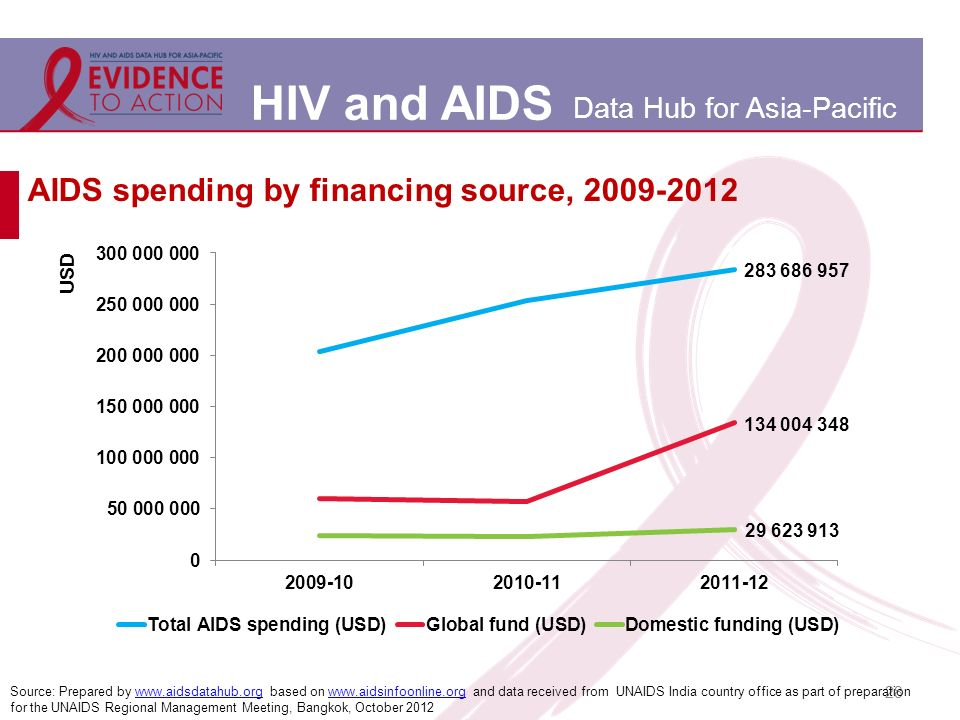 HIV and AIDS Data Hub for Asia-Pacific 28 AIDS spending by financing source, 2009-2012 Source: Prepared by www.aidsdatahub.org based on www.aidsinfoonline.org and data received from UNAIDS India country office as part of preparation for the UNAIDS Regional Management Meeting, Bangkok, October 2012www.aidsdatahub.orgwww.aidsinfoonline.org