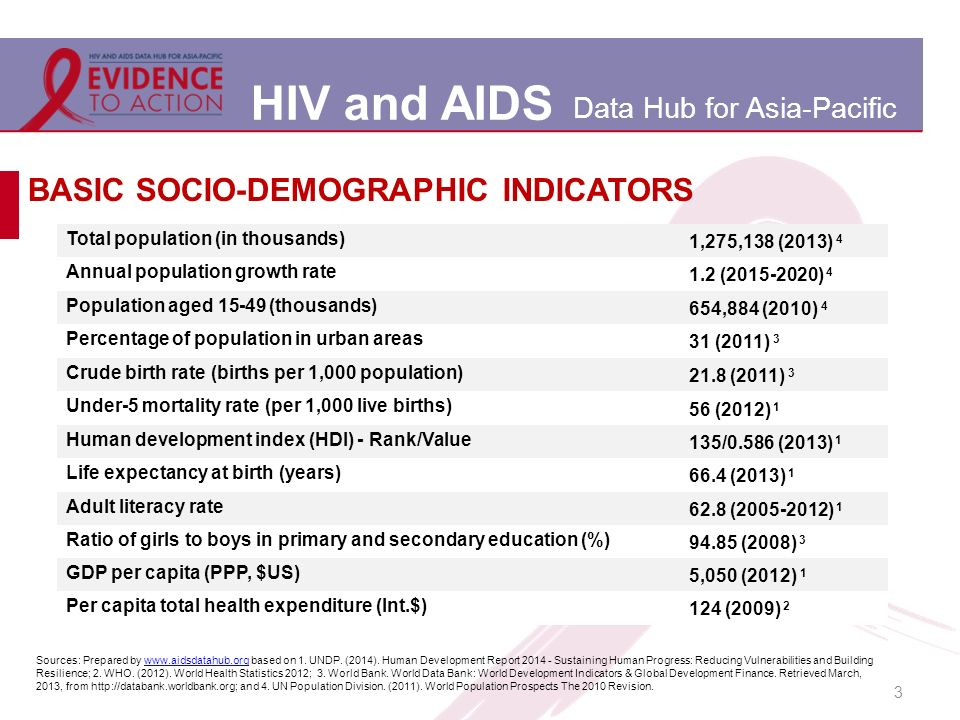 HIV and AIDS Data Hub for Asia-Pacific 3 BASIC SOCIO-DEMOGRAPHIC INDICATORS Total population (in thousands) 1,275,138 (2013) 4 Annual population growth rate 1.2 (2015-2020) 4 Population aged 15-49 (thousands) 654,884 (2010) 4 Percentage of population in urban areas 31 (2011) 3 Crude birth rate (births per 1,000 population) 21.8 (2011) 3 Under-5 mortality rate (per 1,000 live births) 56 (2012) 1 Human development index (HDI) - Rank/Value 135/0.586 (2013) 1 Life expectancy at birth (years) 66.4 (2013) 1 Adult literacy rate 62.8 (2005-2012) 1 Ratio of girls to boys in primary and secondary education (%) 94.85 (2008) 3 GDP per capita (PPP, $US) 5,050 (2012) 1 Per capita total health expenditure (Int.$) 124 (2009) 2 Sources: Prepared by www.aidsdatahub.org based on 1.