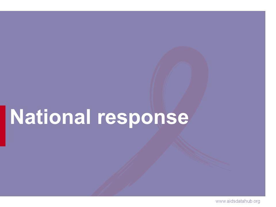 www.aidsdatahub.org National response