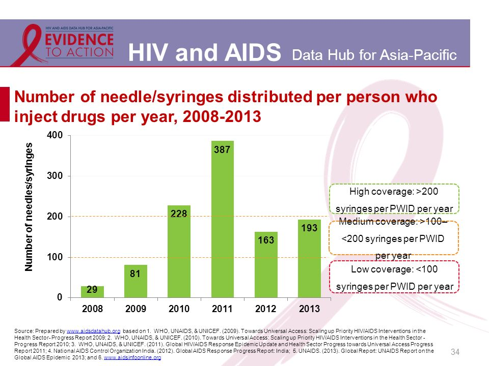 HIV and AIDS Data Hub for Asia-Pacific 34 Number of needle/syringes distributed per person who inject drugs per year, 2008-2013 Source: Prepared by www.aidsdatahub.org based on 1.