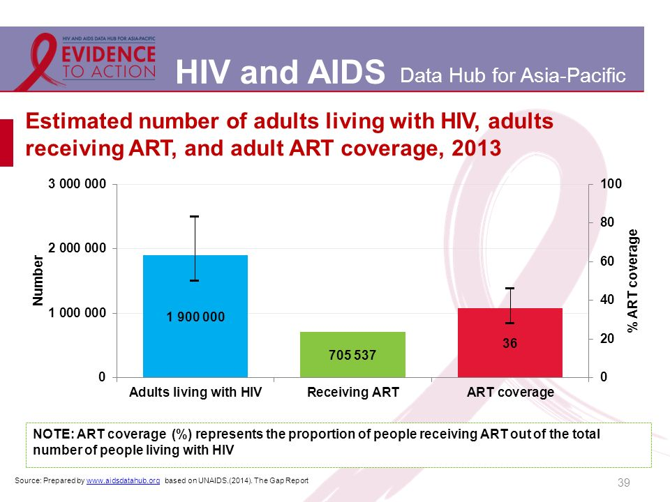 HIV and AIDS Data Hub for Asia-Pacific 39 Estimated number of adults living with HIV, adults receiving ART, and adult ART coverage, 2013 Source: Prepared by www.aidsdatahub.org based on UNAIDS.(2014).