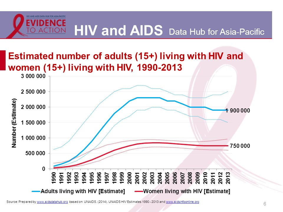 HIV and AIDS Data Hub for Asia-Pacific 6 Estimated number of adults (15+) living with HIV and women (15+) living with HIV, 1990-2013 Source: Prepared by www.aidsdatahub.org based on UNAIDS.