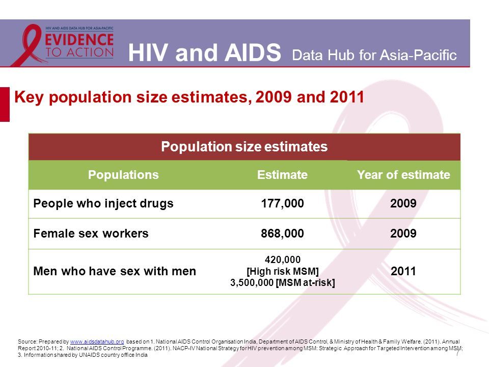 HIV and AIDS Data Hub for Asia-Pacific 7 Key population size estimates, 2009 and 2011 Population size estimates PopulationsEstimateYear of estimate People who inject drugs177,0002009 Female sex workers868,0002009 Men who have sex with men 420,000 [High risk MSM] 3,500,000 [MSM at-risk] 2011 Source: Prepared by www.aidsdatahub.org based on 1.