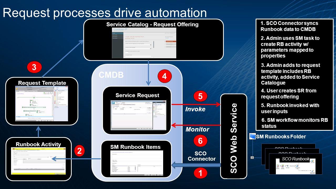 Operations runbook template 799606 - hitori49.info