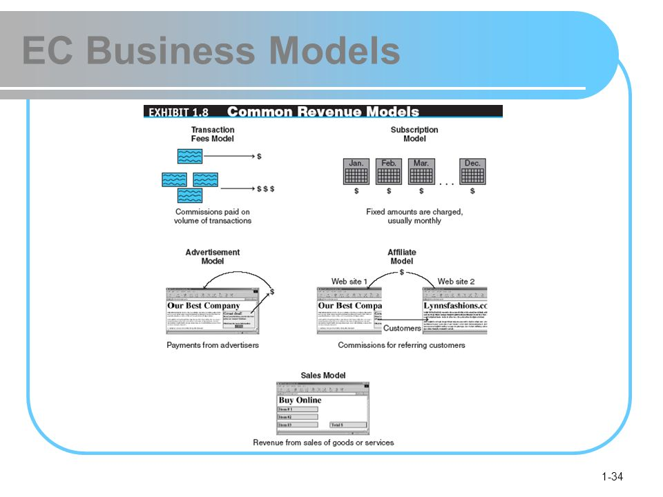 1-34 EC Business Models