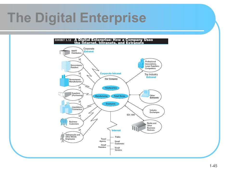1-45 The Digital Enterprise