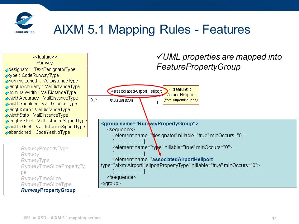 UML to XSD – AIXM 5.1 mapping scripts 14 AIXM 5.1 Mapping Rules - Features RunwayPropertyType Runway RunwayType RunwayTimeSlicePropertyTy pe RunwayTimeSlice RunwayTimeSliceType RunwayPropertyGroup UML properties are mapped into FeaturePropertyGroup [………………] [………………] [………………]