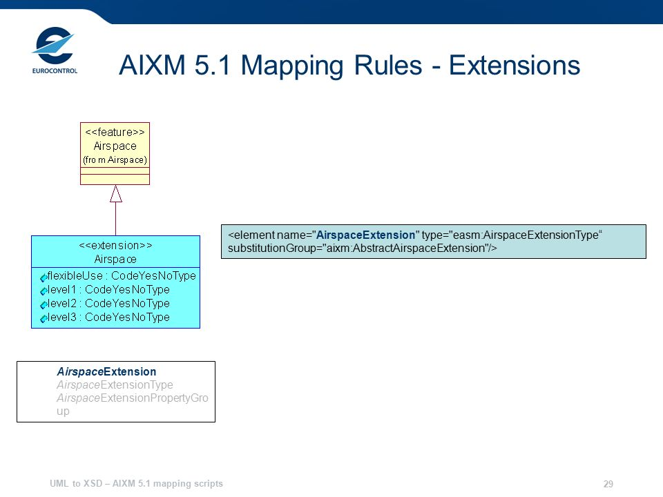 UML to XSD – AIXM 5.1 mapping scripts 29 AIXM 5.1 Mapping Rules - Extensions AirspaceExtension AirspaceExtensionType AirspaceExtensionPropertyGro up