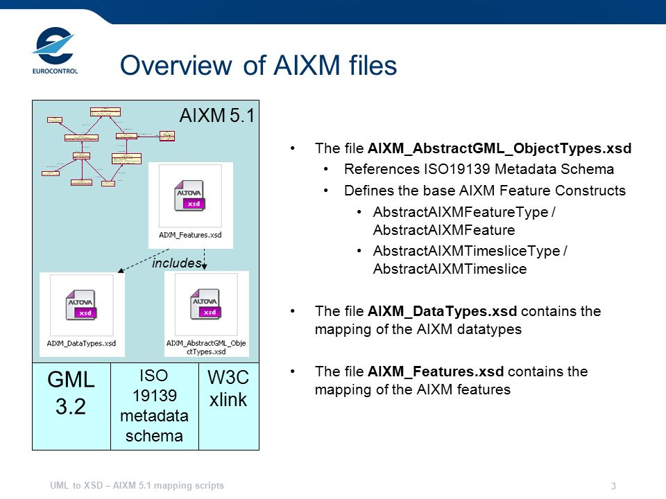 UML to XSD – AIXM 5.1 mapping scripts 3 Overview of AIXM files The file AIXM_AbstractGML_ObjectTypes.xsd References ISO19139 Metadata Schema Defines the base AIXM Feature Constructs AbstractAIXMFeatureType / AbstractAIXMFeature AbstractAIXMTimesliceType / AbstractAIXMTimeslice The file AIXM_DataTypes.xsd contains the mapping of the AIXM datatypes The file AIXM_Features.xsd contains the mapping of the AIXM features includes GML 3.2 ISO metadata schema W3C xlink AIXM 5.1