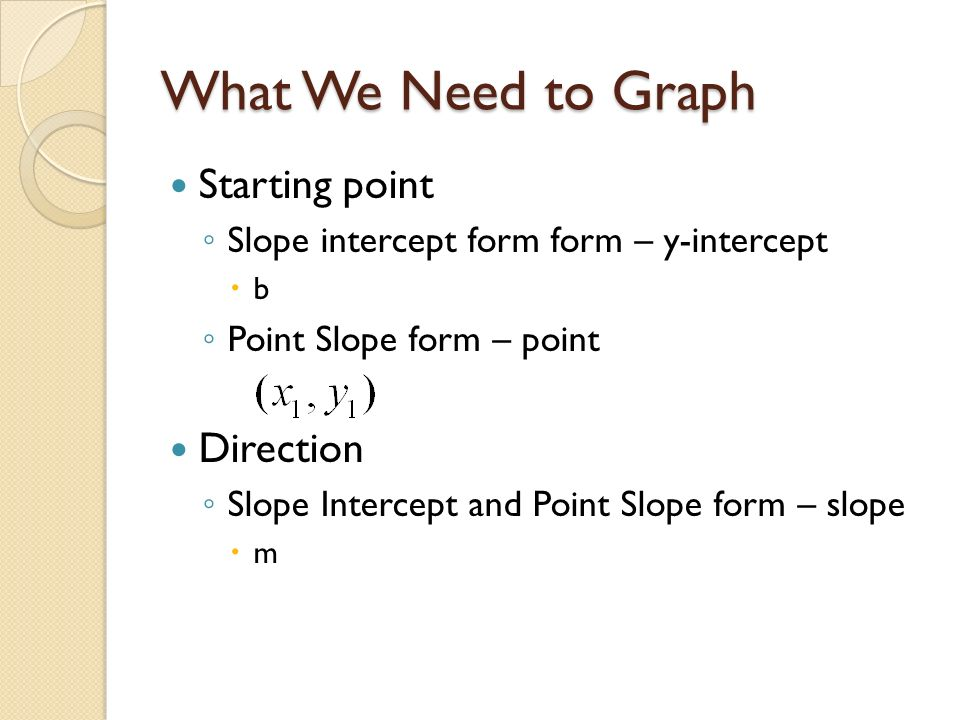 Graphing Equations Slope Intercept form and Point Slope form ...