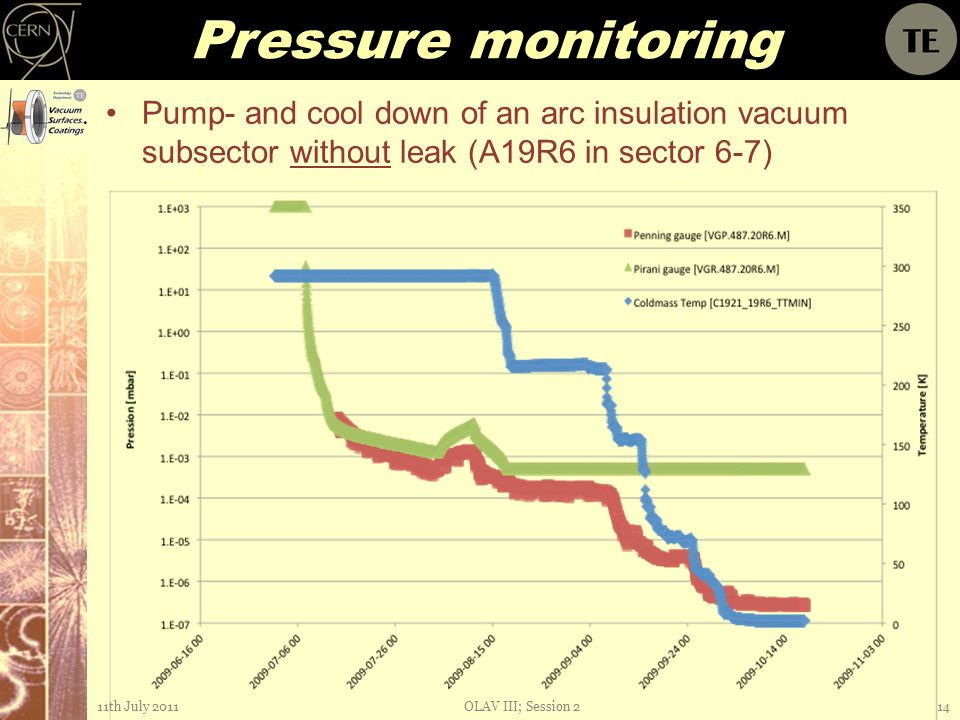 Pressure monitoring Pump- and cool down of an arc insulation vacuum subsector without leak (A19R6 in sector 6-7) 11th July 2011OLAV III; Session 214