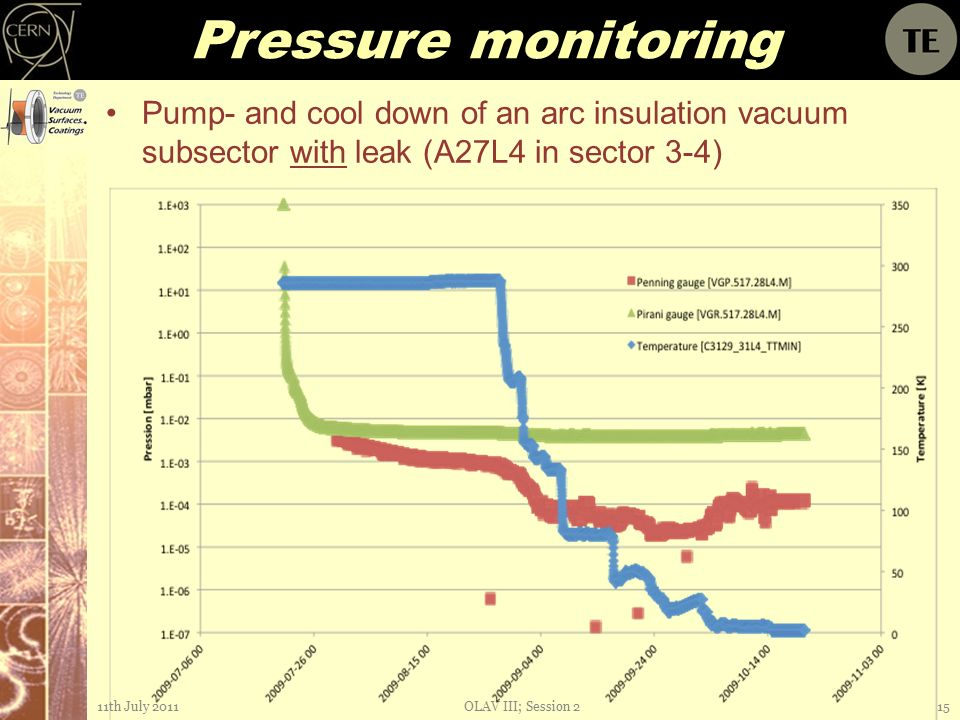 Pressure monitoring Pump- and cool down of an arc insulation vacuum subsector with leak (A27L4 in sector 3-4) 11th July 2011OLAV III; Session 215