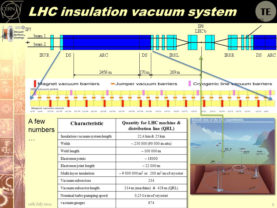 LHC insulation vacuum system 11th July 2011OLAV III; Session 25 A few numbers …