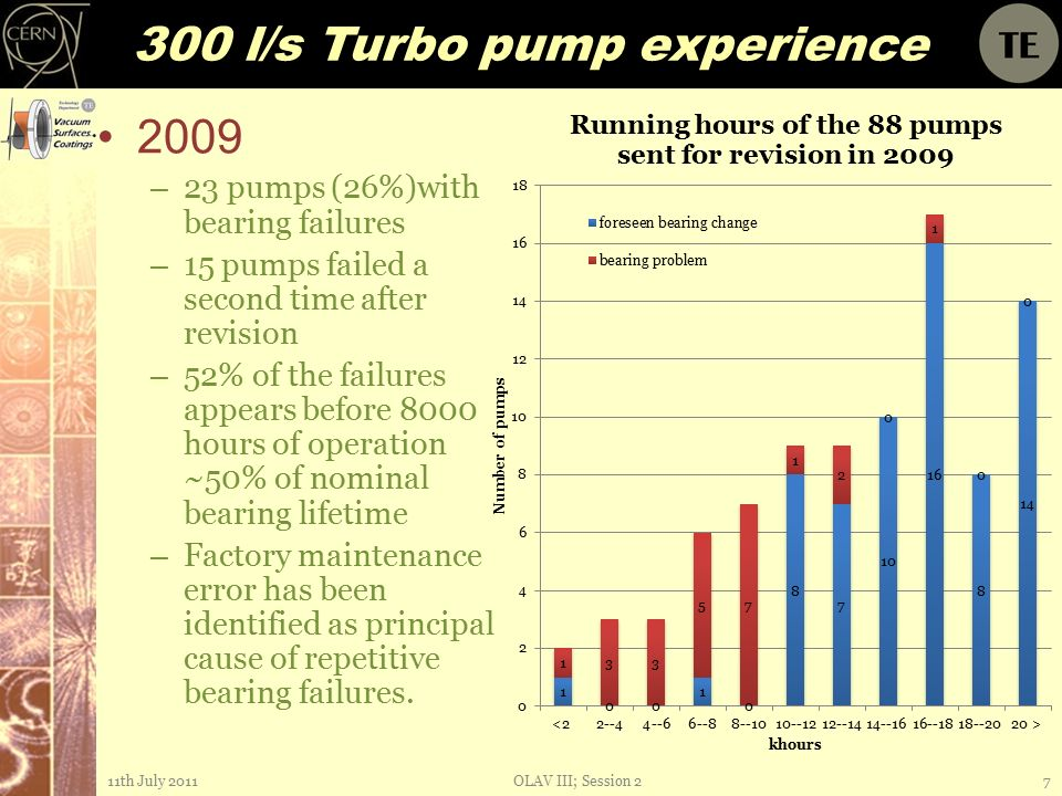 300 l/s Turbo pump experience 2009 – 23 pumps (26%)with bearing failures – 15 pumps failed a second time after revision – 52% of the failures appears before 8000 hours of operation ~50% of nominal bearing lifetime – Factory maintenance error has been identified as principal cause of repetitive bearing failures.