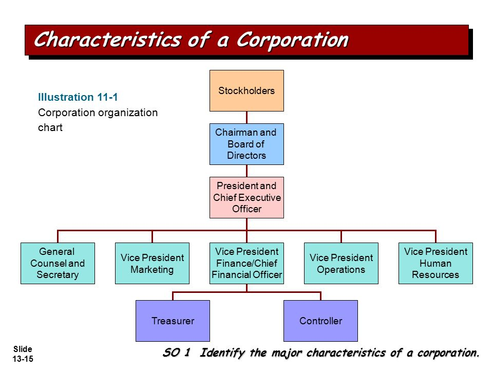 corporations corporation and shareholders powers shareholders Introduction under the canada business corporations act (cbca), a unanimous shareholder agreement (usa) is an agreement that is among all the shareholders of a corporation and that restricts the powers of directors to manage, or supervise the management of, the business and affairs of the corporation.
