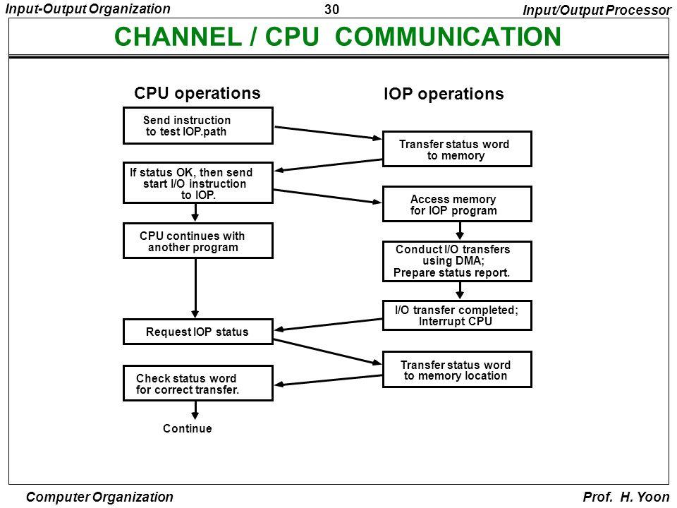 1 input output organization computer organization prof h yoon 30 30 ccuart Images