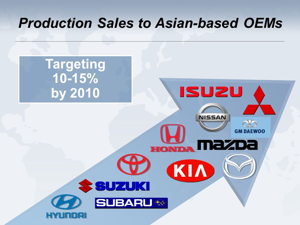 Targeting 10-15% by 2010 Production Sales to Asian-based OEMs