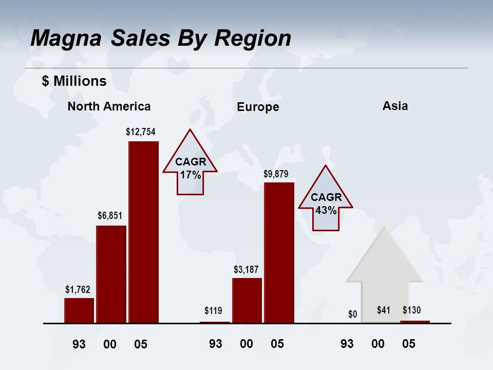 $1,762 $6,851 $12, North America $119 $3,187 $9, Europe $0 $41$ Asia CAGR 17% CAGR 43% $ Millions Magna Sales By Region