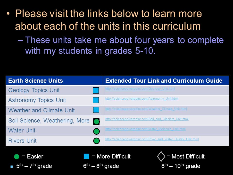 Please visit the links below to learn more about each of the units in this curriculum –These units take me about four years to complete with my students in grades 5-10.