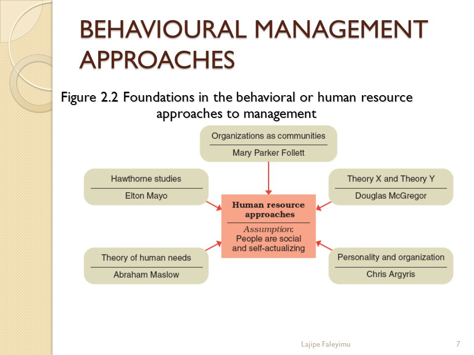 BEHAVIOURAL MANAGEMENT APPROACHES Figure 2.2 Foundations in the behavioral or human resource approaches to management 7Lajipe Faleyimu