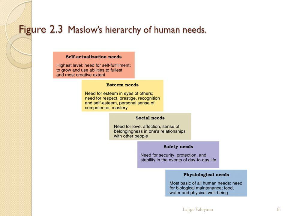 Figure 2.3 Maslow's hierarchy of human needs. Lajipe Faleyimu8