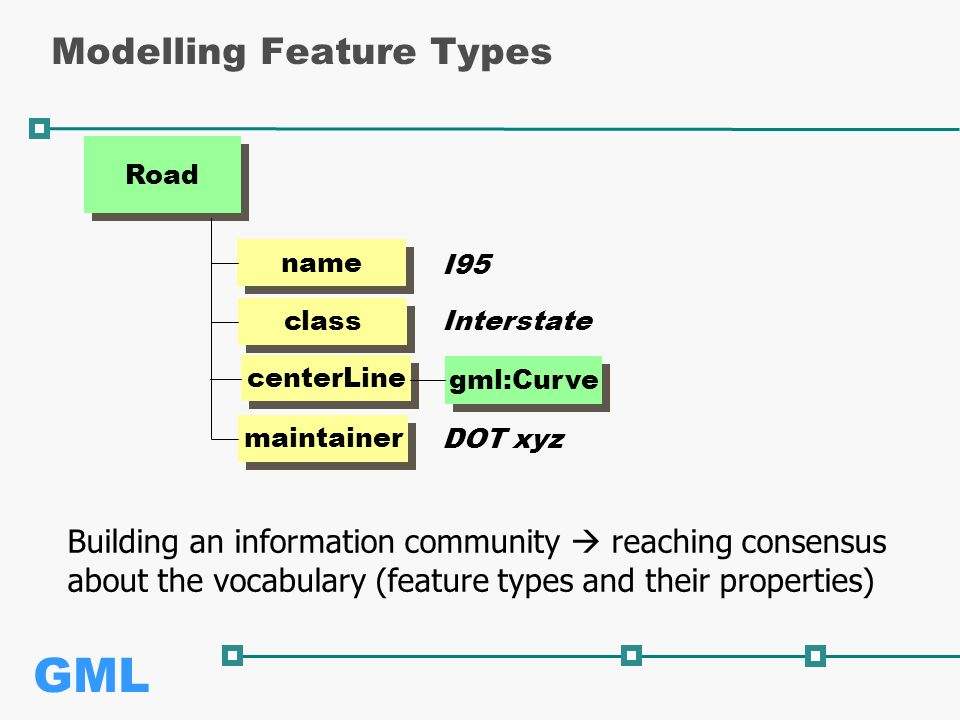 GML Modelling Feature Types Road name class maintainer I95 Interstate DOT xyz centerLine gml:Curve Building an information community  reaching consensus about the vocabulary (feature types and their properties)