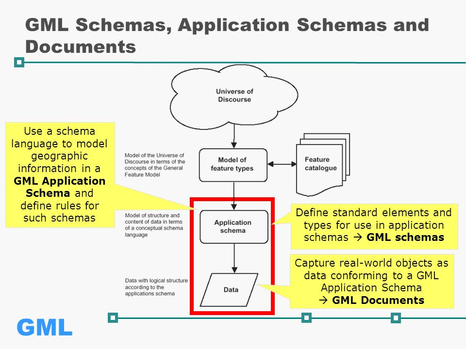 GML GML Schemas, Application Schemas and Documents Define standard elements and types for use in application schemas  GML schemas Use a schema language to model geographic information in a GML Application Schema and define rules for such schemas Capture real-world objects as data conforming to a GML Application Schema  GML Documents
