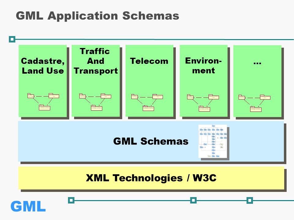 GML GML Application Schemas GML Schemas Cadastre, Land Use Cadastre, Land Use Traffic And Transport Traffic And Transport Telecom Environ- ment Environ- ment … … XML Technologies / W3C