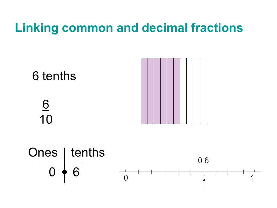 27 Linking common and decimal fractions 6 tenths 6 10 Ones tenths 0 6 01 0.6  sc 1 st  SlidePlayer & OVERVIEW: Intuitive informal fraction ideas Partitioning u2013 the ...