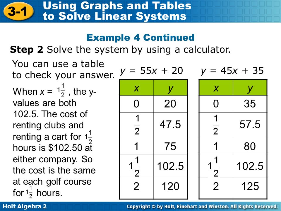 Problem Solving Using Linear Equation