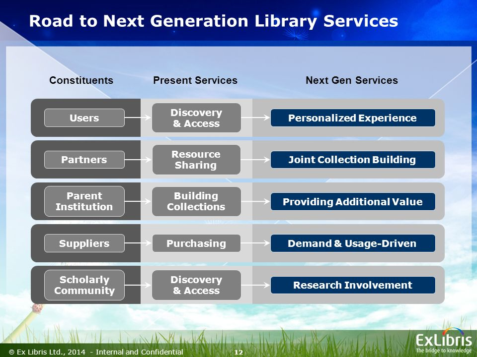 12  Ex Libris Ltd., Internal and Confidential Discovery & Access Purchasing Building Collections Personalized Experience Demand & Usage-Driven Research Involvement Joint Collection Building Providing Additional Value Resource Sharing Discovery & Access Present Services Next Gen ServicesConstituents Users Suppliers Parent Institution Partners Scholarly Community Road to Next Generation Library Services
