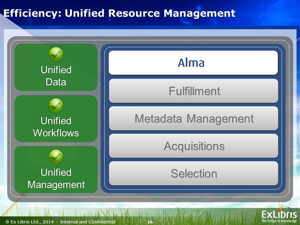 16  Ex Libris Ltd., Internal and Confidential Efficiency: Unified Resource ManagementUnifiedData Unified Workflows Unified Management