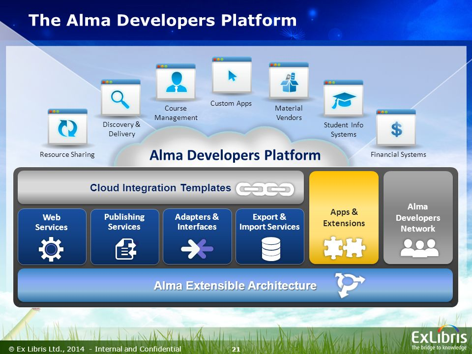 21  Ex Libris Ltd., Internal and Confidential Discovery & Delivery Material Vendors Alma Developers Platform Cloud Integration Templates Web Services Adapters & Interfaces Publishing Services Export & Import Services Apps & Extensions Apps & Extensions Alma Developers Network Alma Developers Network Financial Systems Custom Apps The Alma Developers Platform