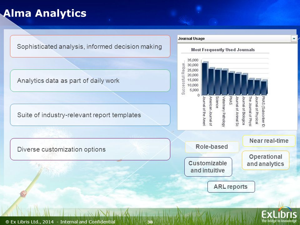 38  Ex Libris Ltd., Internal and Confidential Near real-time Role-based Operational and analytics Customizable and intuitive ARL reports Sophisticated analysis, informed decision making Analytics data as part of daily work Suite of industry-relevant report templates Diverse customization options Alma Analytics