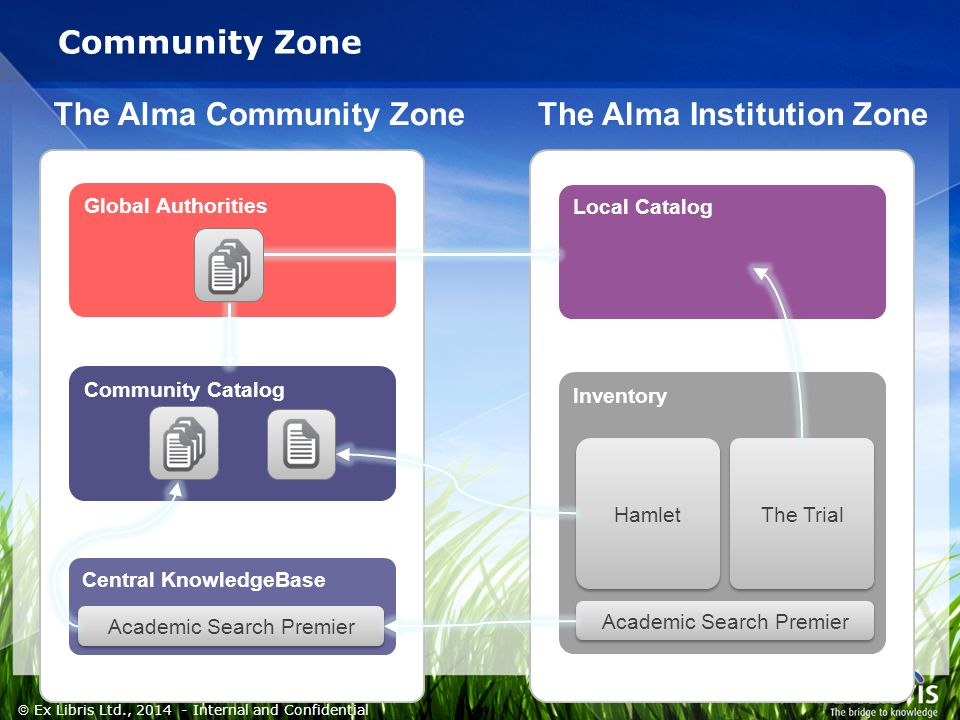 44  Ex Libris Ltd., Internal and Confidential Community Zone Global Authorities Community Catalog Central KnowledgeBase Inventory Local Catalog Academic Search Premier Hamlet The Trial The Alma Community ZoneThe Alma Institution Zone