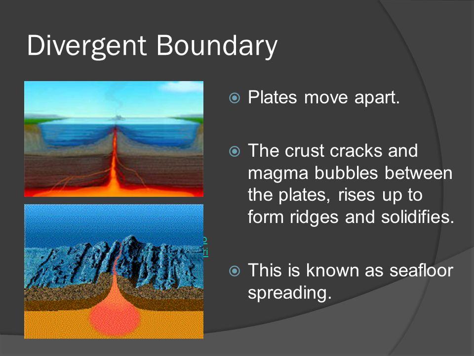 Geology 12. Divergent Boundary /animations/basic_plate_boundari es ...