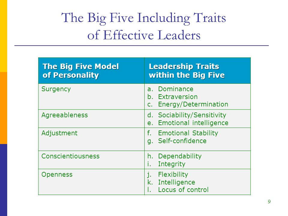 The Big Five Including Traits of Effective Leaders 9 The Big Five Model of Personality Leadership Traits within the Big Five Surgencya.Dominance b.Extraversion c.Energy/Determination Agreeablenessd.Sociability/Sensitivity e.Emotional intelligence Adjustmentf.Emotional Stability g.Self-confidence Conscientiousnessh.Dependability i.Integrity Opennessj.Flexibility k.Intelligence l.Locus of control