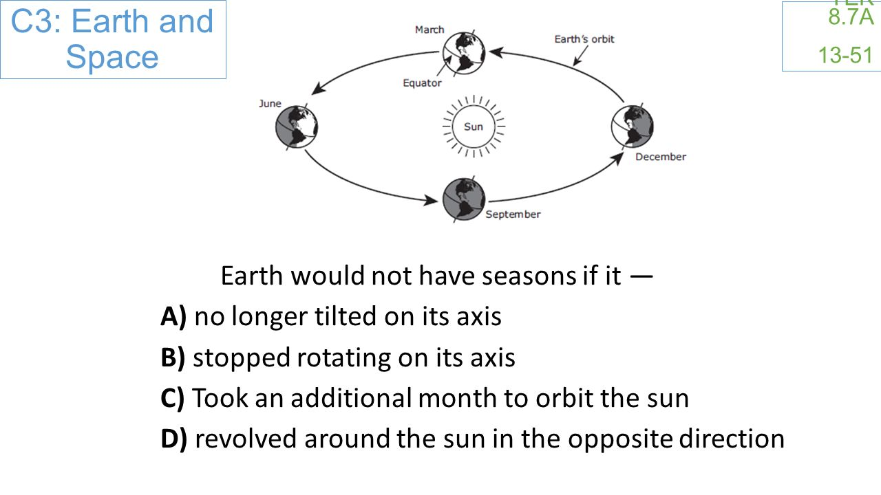 C3: Earth and Space TEK 8.7A Earth would not have seasons if it — A) no longer tilted on its axis B) stopped rotating on its axis C) Took an additional month to orbit the sun D) revolved around the sun in the opposite direction