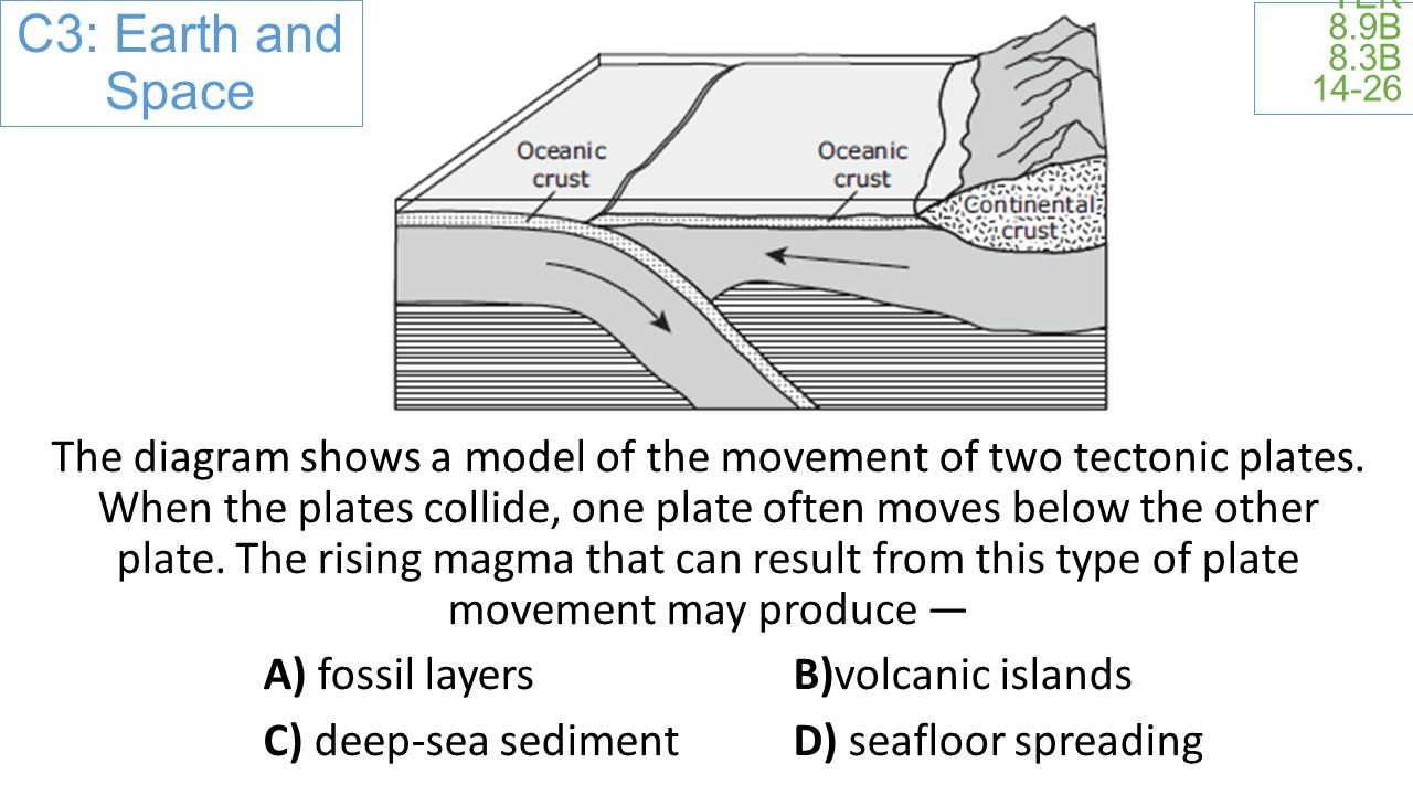 C3: Earth and Space TEK 8.9B 8.3B The diagram shows a model of the movement of two tectonic plates.