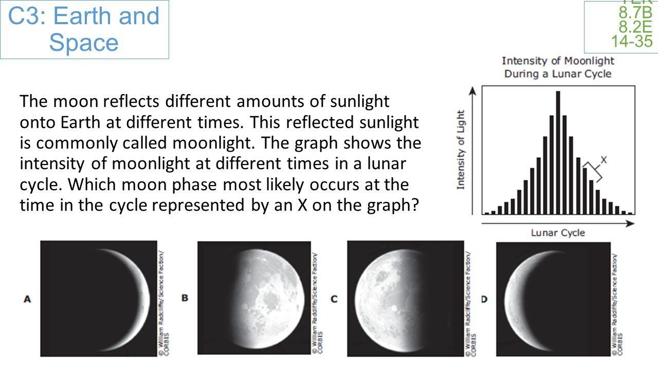 C3: Earth and Space TEK 8.7B 8.2E 14-35 The moon reflects different amounts of sunlight onto Earth at different times.
