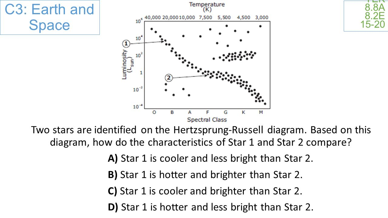 TEK 8.8A 8.2E Two stars are identified on the Hertzsprung-Russell diagram.