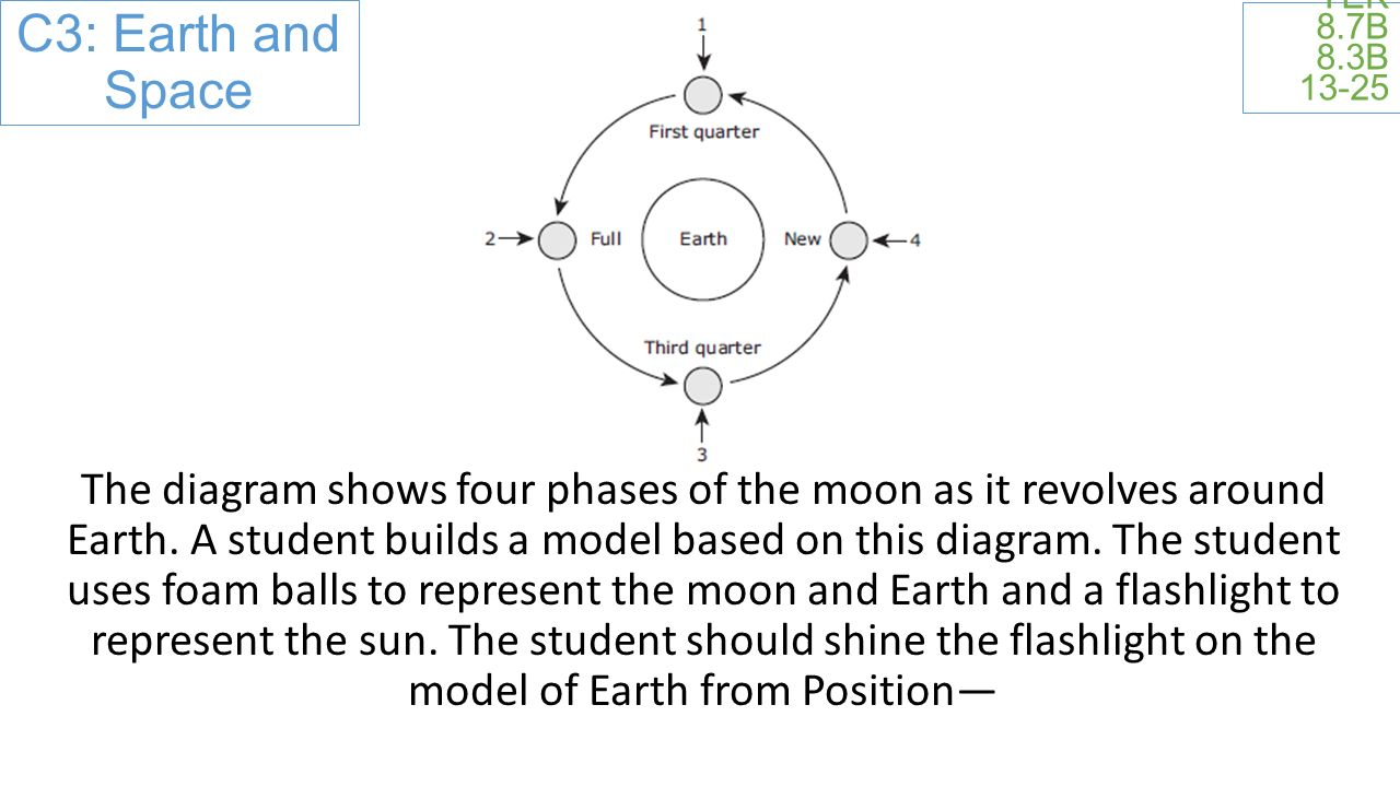 C3: Earth and Space TEK 8.7B 8.3B The diagram shows four phases of the moon as it revolves around Earth.