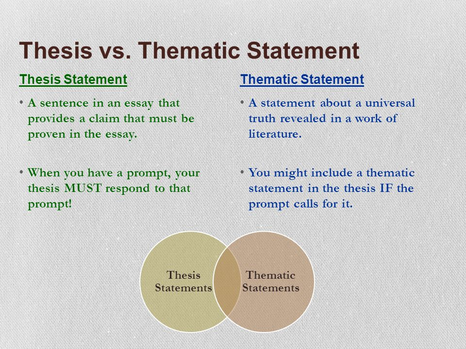 Different Thesis Statements