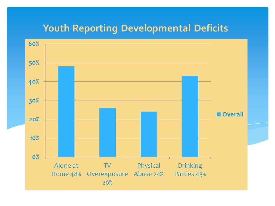 Youth Reporting Developmental Deficits