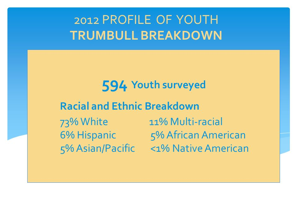 2012 PROFILE OF YOUTH TRUMBULL BREAKDOWN 594 Youth surveyed Racial and Ethnic Breakdown 73% White11% Multi-racial 6% Hispanic 5% African American 5% Asian/Pacific <1% Native American