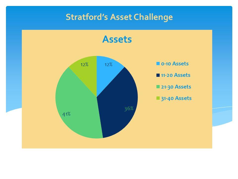 Stratford's Asset Challenge