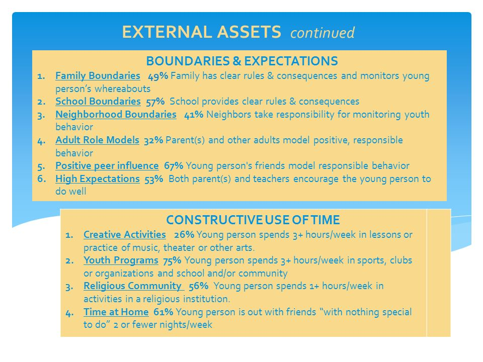EXTERNAL ASSETS continued BOUNDARIES & EXPECTATIONS 1.Family Boundaries 49% Family has clear rules & consequences and monitors young person's whereabouts 2.School Boundaries 57% School provides clear rules & consequences 3.Neighborhood Boundaries 41% Neighbors take responsibility for monitoring youth behavior 4.Adult Role Models 32% Parent(s) and other adults model positive, responsible behavior 5.Positive peer influence 67% Young person s friends model responsible behavior 6.High Expectations 53% Both parent(s) and teachers encourage the young person to do well CONSTRUCTIVE USE OF TIME 1.Creative Activities 26% Young person spends 3+ hours/week in lessons or practice of music, theater or other arts.