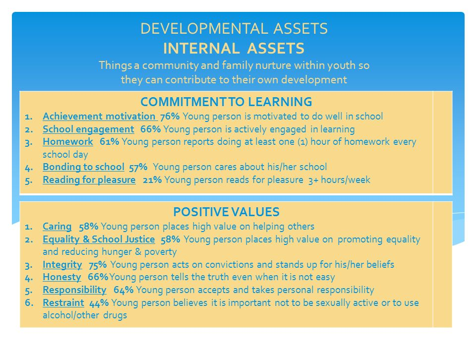 DEVELOPMENTAL ASSETS INTERNAL ASSETS Things a community and family nurture within youth so they can contribute to their own development COMMITMENT TO LEARNING 1.Achievement motivation 76% Young person is motivated to do well in school 2.School engagement 66% Young person is actively engaged in learning 3.Homework 61% Young person reports doing at least one (1) hour of homework every school day 4.Bonding to school 57% Young person cares about his/her school 5.Reading for pleasure 21% Young person reads for pleasure 3+ hours/week POSITIVE VALUES 1.Caring 58% Young person places high value on helping others 2.Equality & School Justice 58% Young person places high value on promoting equality and reducing hunger & poverty 3.Integrity 75% Young person acts on convictions and stands up for his/her beliefs 4.Honesty 66% Young person tells the truth even when it is not easy 5.Responsibility 64% Young person accepts and takes personal responsibility 6.Restraint 44% Young person believes it is important not to be sexually active or to use alcohol/other drugs